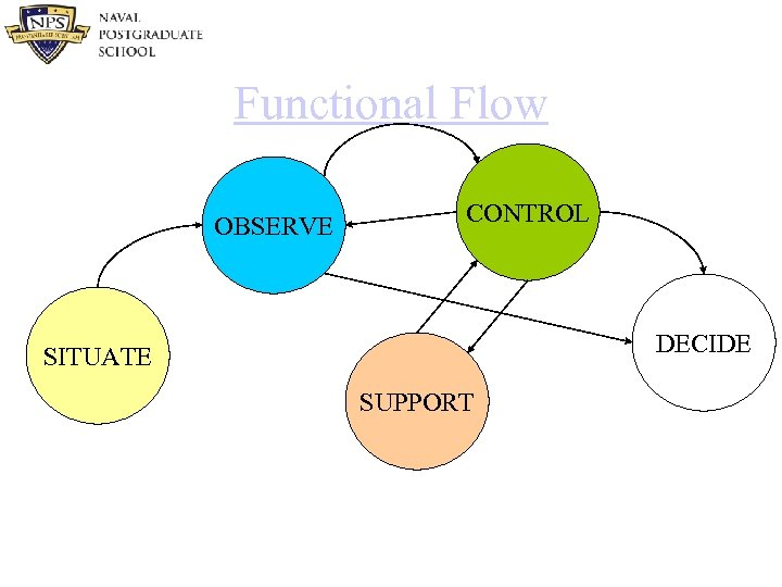 Functional Flow OBSERVE CONTROL DECIDE SITUATE SUPPORT