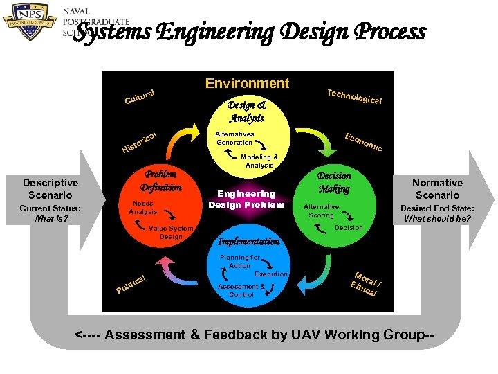 Systems Engineering Design Process al ltur Cu l ca ri sto Hi Needs Analysis