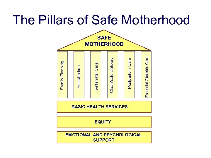The Pillars of Safe Motherhood BASIC HEALTH SERVICES EQUITY EMOTIONAL AND PSYCHOLOGICAL SUPPORT Essential