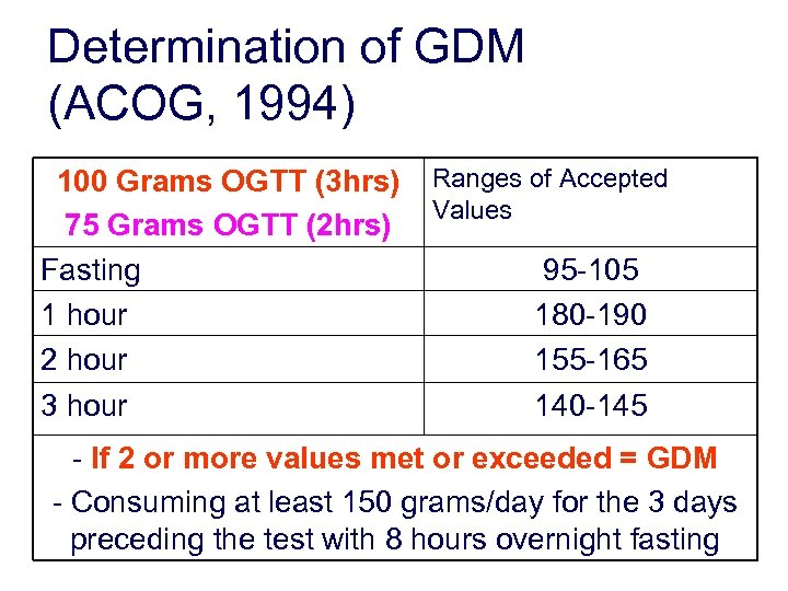 Determination of GDM (ACOG, 1994) 100 Grams OGTT (3 hrs) 75 Grams OGTT (2