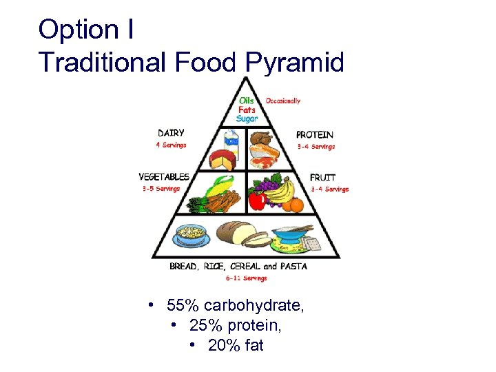 Option I Traditional Food Pyramid • 55% carbohydrate, • 25% protein, • 20% fat
