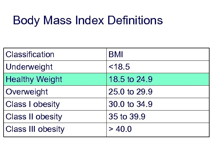 Body Mass Index Definitions Classification Underweight Healthy Weight BMI <18. 5 to 24. 9