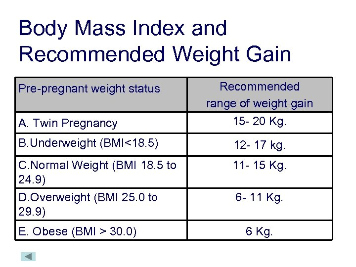 Body Mass Index and Recommended Weight Gain Pre-pregnant weight status A. Twin Pregnancy Recommended