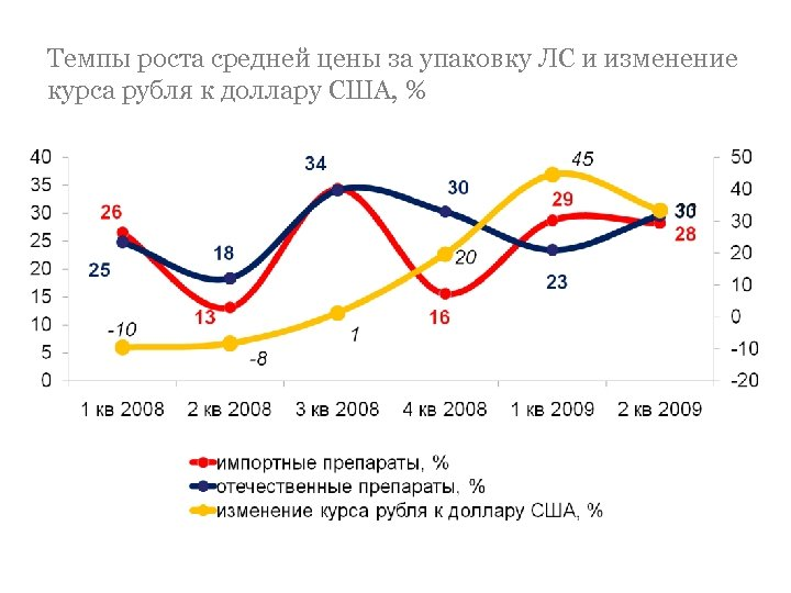 Темпы роста средней цены за упаковку ЛС и изменение курса рубля к доллару США,