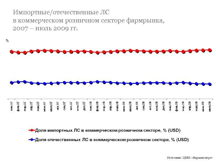 Импортные/отечественные ЛС в коммерческом розничном секторе фармрынка, 2007 – июль 2009 гг. Источник: ЦМИ