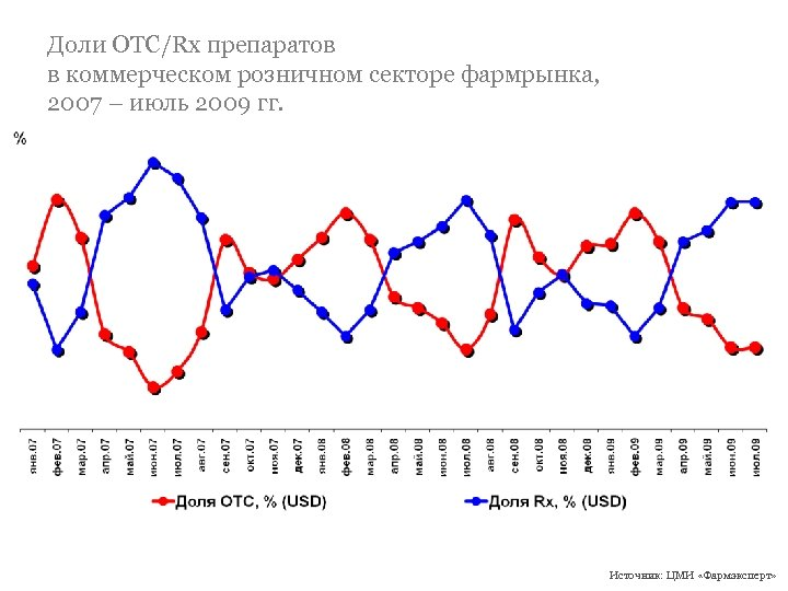 Доли ОТС/Rx препаратов в коммерческом розничном секторе фармрынка, 2007 – июль 2009 гг. Источник: