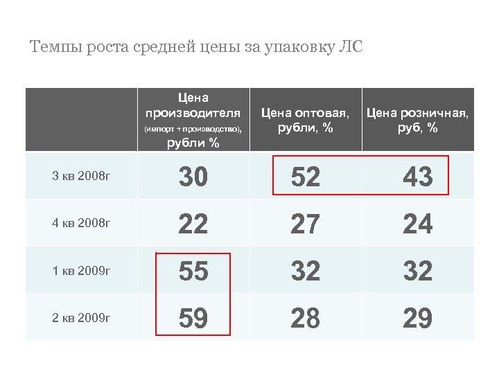 Темпы роста средней цены за упаковку ЛС Цена производителя (импорт + производство), рубли %