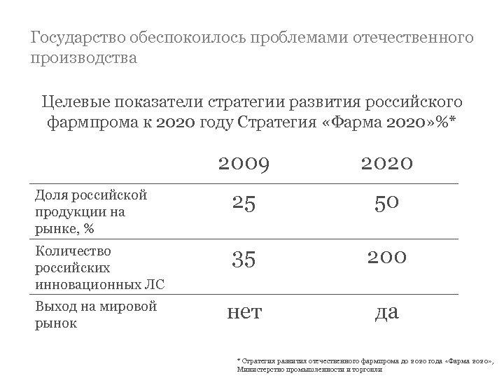 Государство обеспокоилось проблемами отечественного производства Целевые показатели стратегии развития российского фармпрома к 2020 году