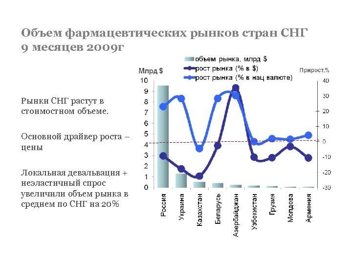 Объем фармацевтических рынков стран СНГ 9 месяцев 2009 г Рынки СНГ растут в стоимостном