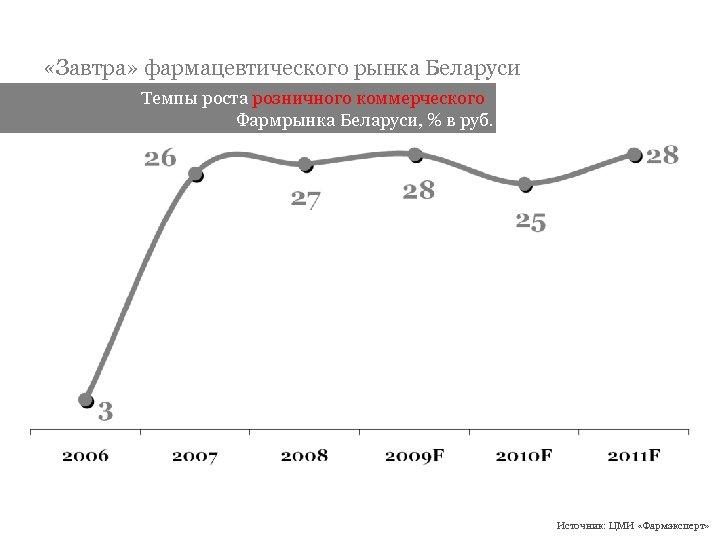 «Завтра» фармацевтического рынка Беларуси Темпы роста розничного коммерческого Фармрынка Беларуси, % в руб.