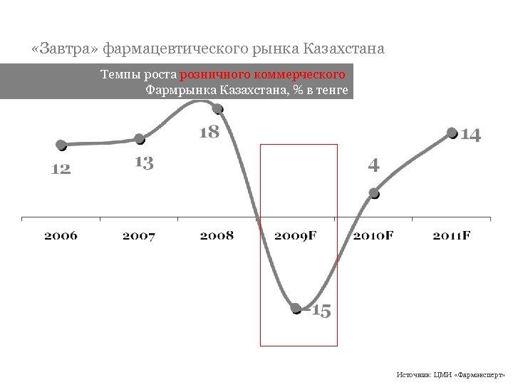 «Завтра» фармацевтического рынка Казахстана Темпы роста розничного коммерческого Фармрынка Казахстана, % в тенге