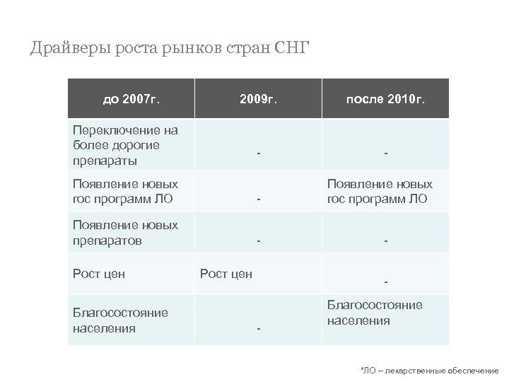 Драйверы роста рынков стран СНГ до 2007 г. 2009 г. после 2010 г. -