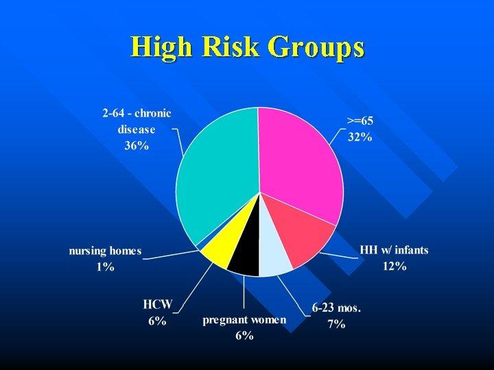High Risk Groups