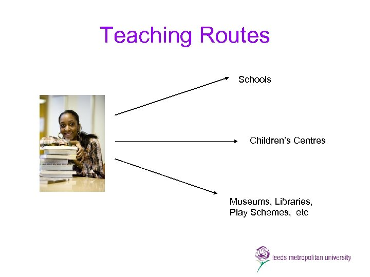 Teaching Routes Schools Children's Centres Museums, Libraries, Play Schemes, etc