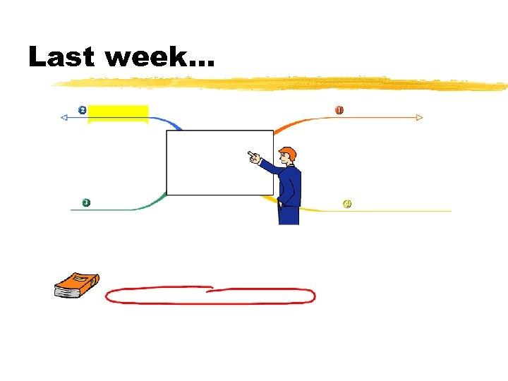Last week…