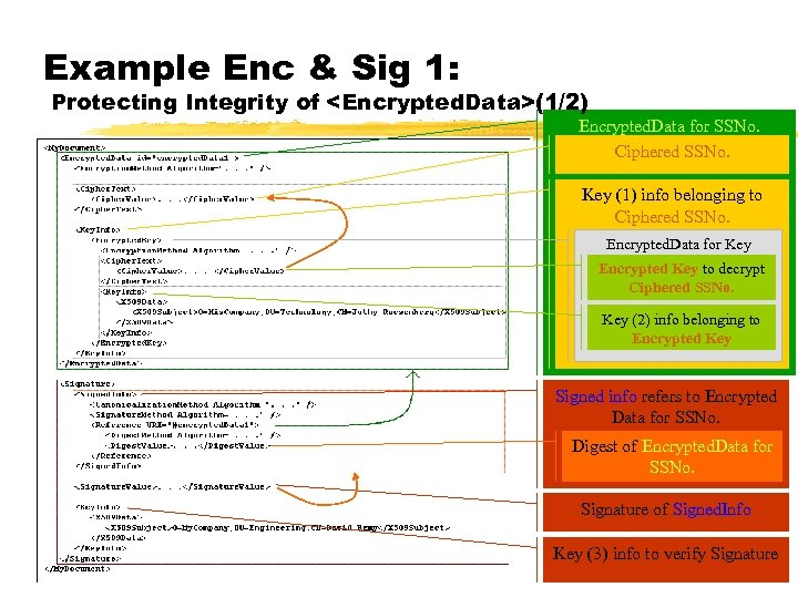Example Enc & Sig 1: Protecting Integrity of <Encrypted. Data>(1/2) Encrypted. Data for SSNo.