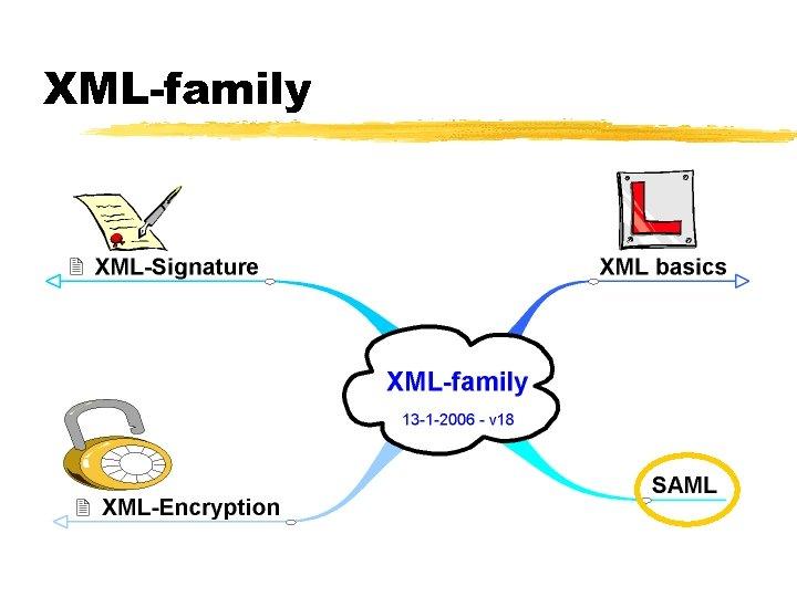 XML-family