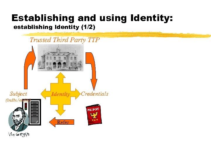 Establishing and using Identity: establishing Identity (1/2) Trusted Third Party TTP Subject Identity (indiv.