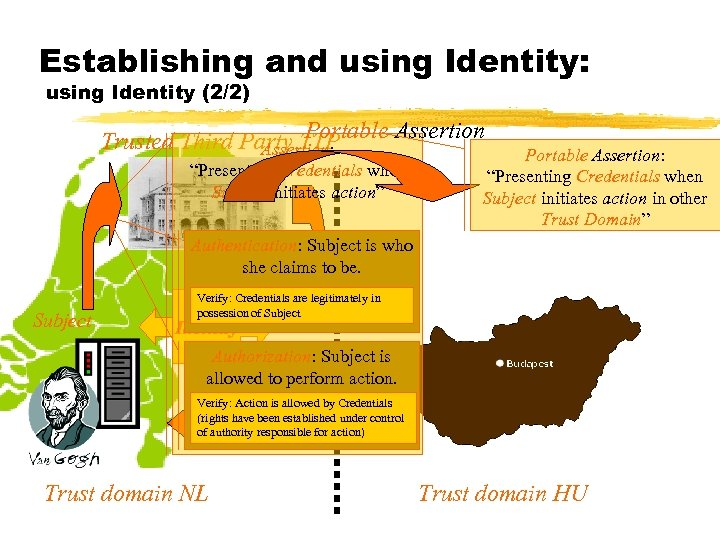 Establishing and using Identity: using Identity (2/2) Portable Assertion Trusted Third Party TTP Assertion: