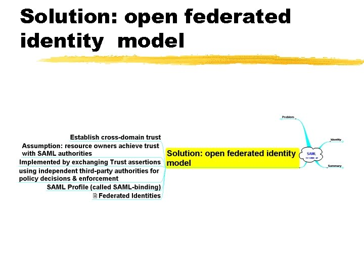 Solution: open federated identity model