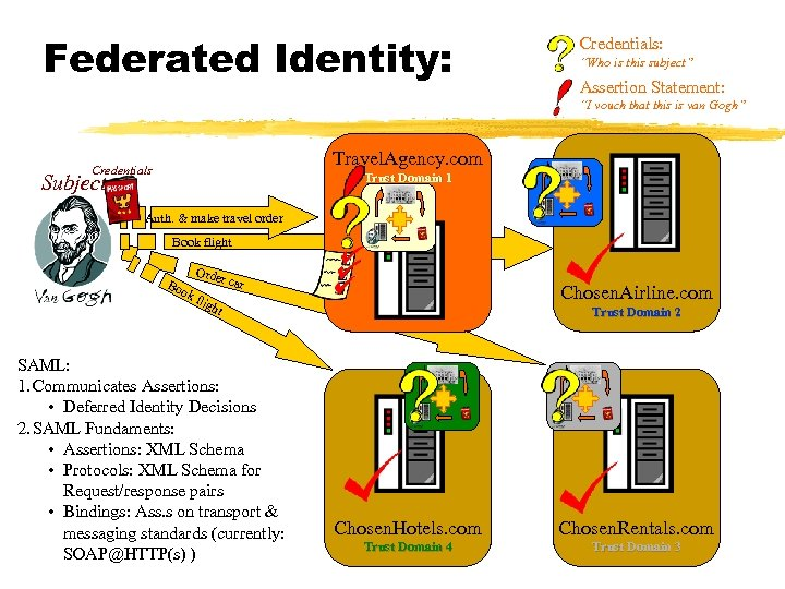 """Federated Identity: Credentials: """"Who is this subject"""" Assertion Statement: """"I vouch that this is"""