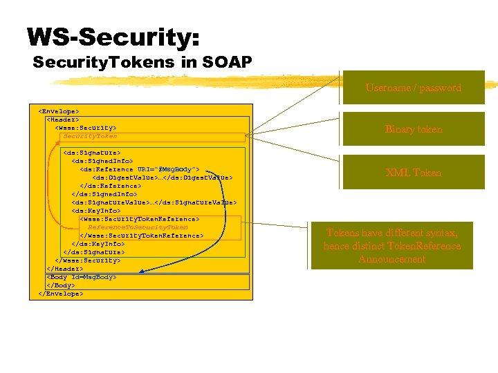 WS-Security: Security. Tokens in SOAP Username / password <Envelope> <Header> <wsse: Security> Security. Token