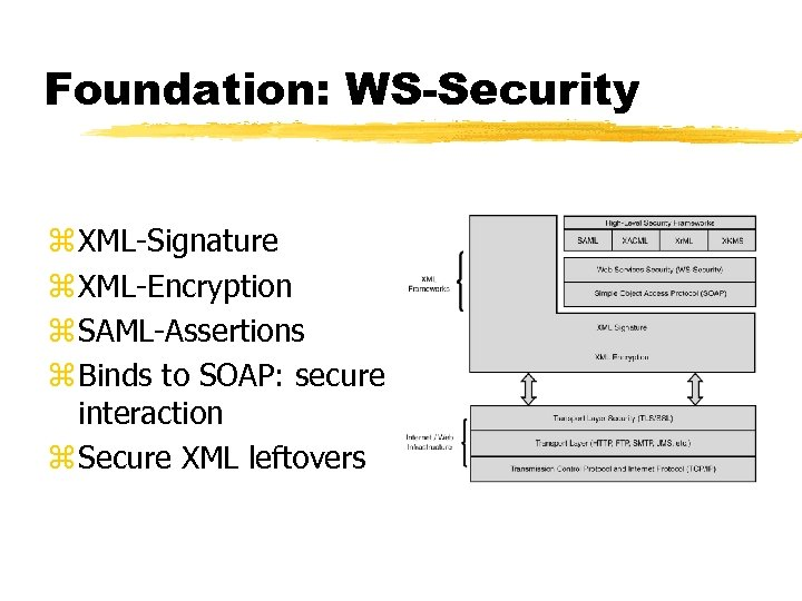 Foundation: WS-Security z XML-Signature z XML-Encryption z SAML-Assertions z Binds to SOAP: secure interaction