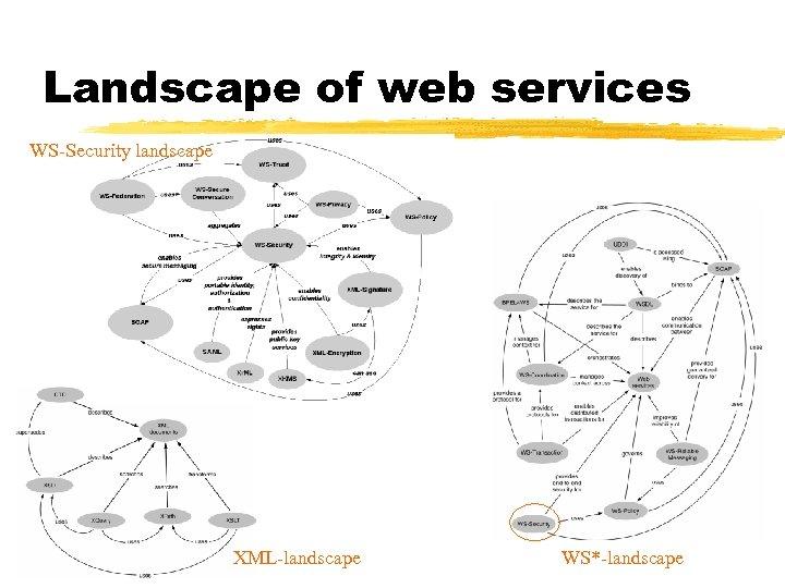 Landscape of web services WS-Security landscape XML-landscape WS*-landscape