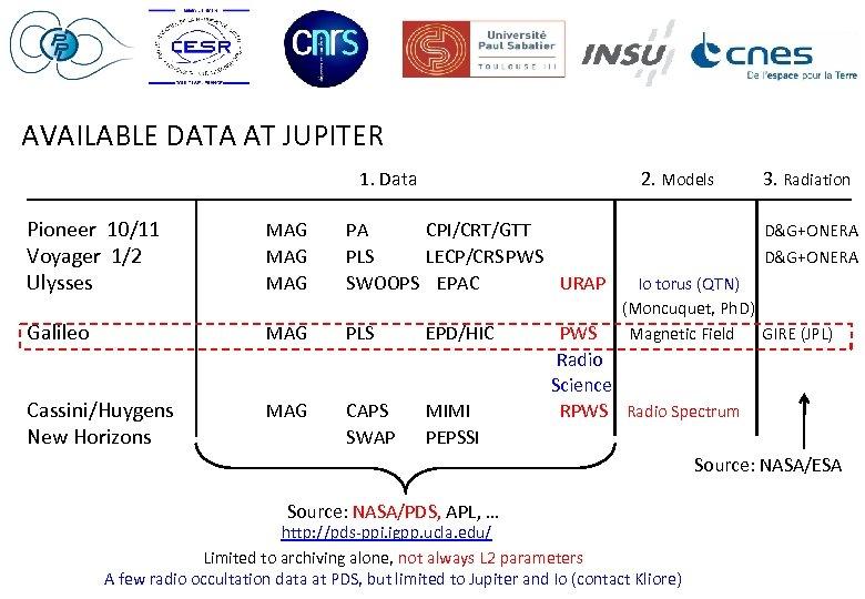 AVAILABLE DATA AT JUPITER 1. Data Pioneer 10/11 Voyager 1/2 Ulysses Galileo MAG MAG