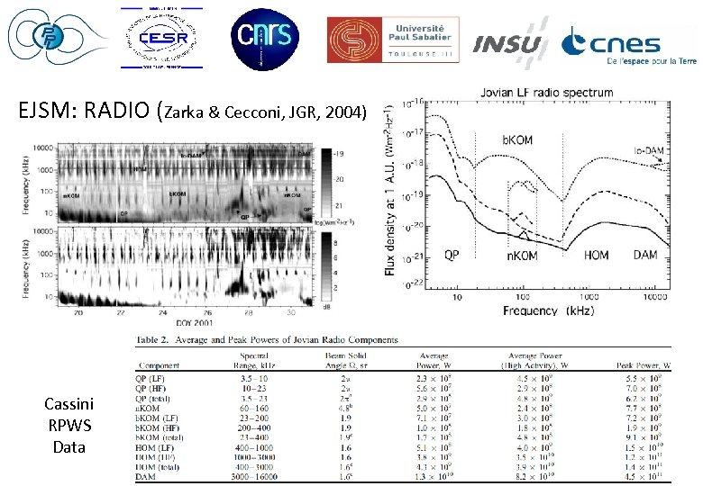 EJSM: RADIO (Zarka & Cecconi, JGR, 2004) 73 kg core payload: Cassini RPWS Data