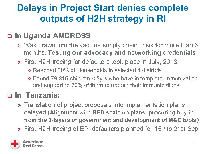 Delays in Project Start denies complete outputs of H 2 H strategy in RI