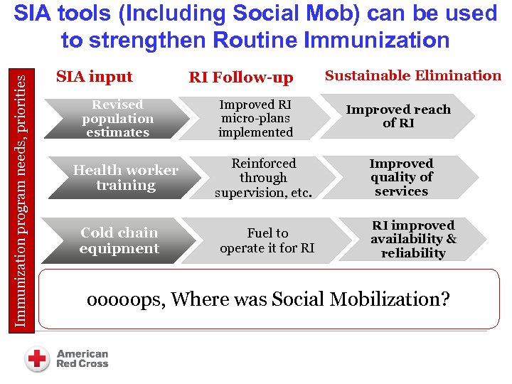 Immunization program needs, priorities SIA tools (Including Social Mob) can be used to strengthen