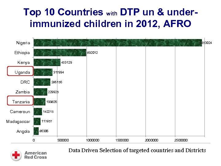 Top 10 Countries with DTP un & underimmunized children in 2012, AFRO Nigeria 2853024