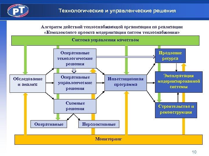 Технологические и управленческие решения Алгоритм действий теплоснабжающей организации по реализации «Комплексного проекта модернизации