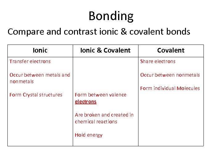 Bonding Compare and contrast ionic & covalent bonds Ionic & Covalent Transfer electrons Share