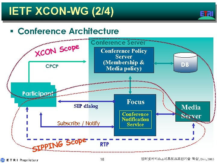 IETF XCON-WG (2/4) § Conference Architecture Scope XCON CPCP Conference Server Conference Policy Server