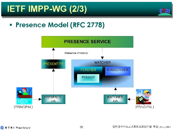 IETF IMPP-WG (2/3) § Presence Model (RFC 2778) 20 인터넷서비스&네트워크보안기술 웍샵, Dec. , 2003