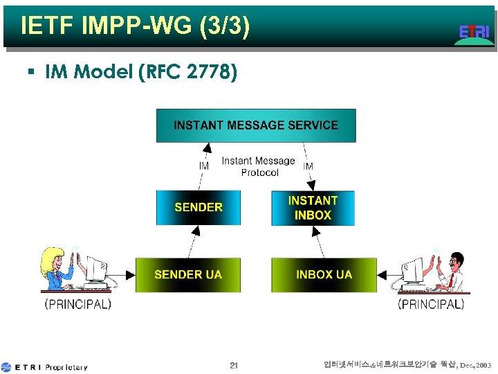 IETF IMPP-WG (3/3) § IM Model (RFC 2778) 21 인터넷서비스&네트워크보안기술 웍샵, Dec. , 2003