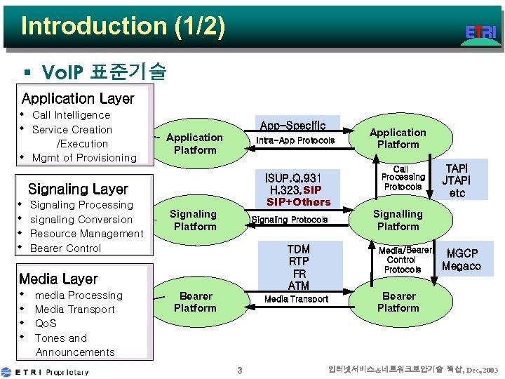 Introduction (1/2) § Vo. IP 표준기술 Application Layer w Call Intelligence w Service Creation