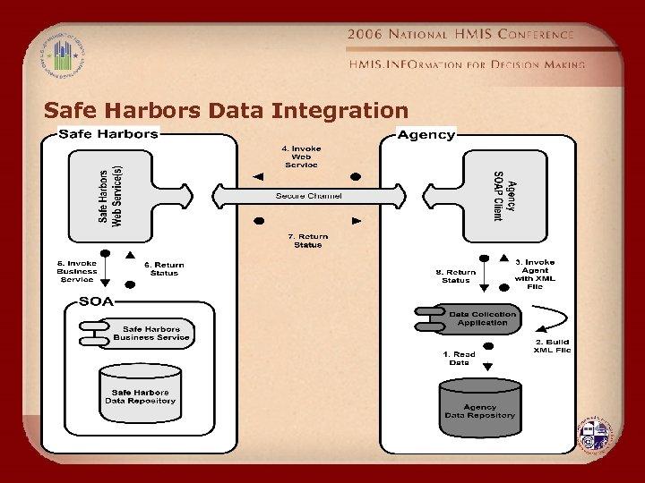 Safe Harbors Data Integration