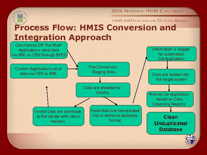 Process Flow: HMIS Conversion and Integration Approach Commercial Off The Shelf Applications send data