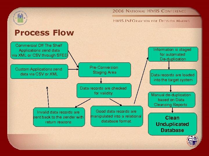 Process Flow Commercial Off The Shelf Applications send data via XML or CSV through