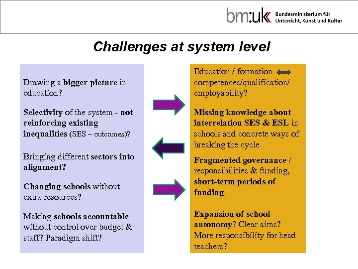 Challenges at system level Drawing a bigger picture in education? Education / formation competences/qualification/