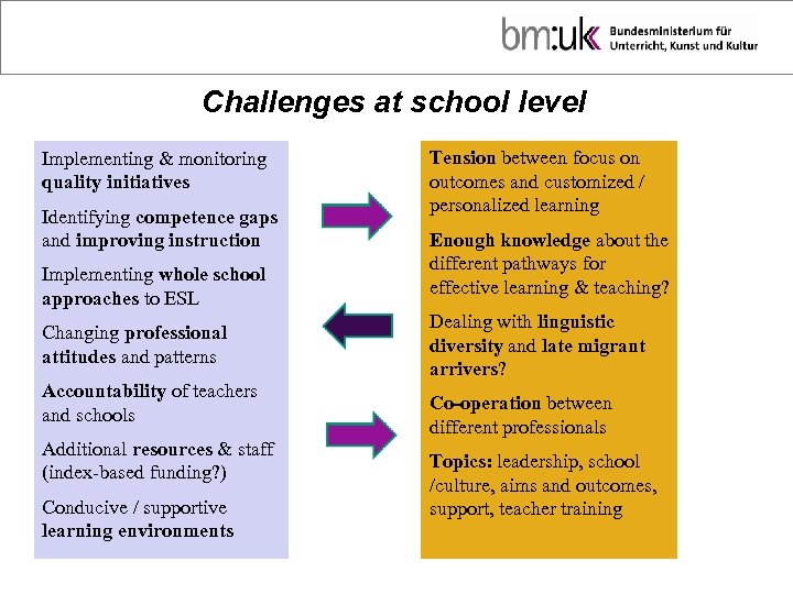 Challenges at school level Implementing & monitoring quality initiatives Identifying competence gaps and improving
