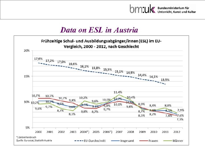 Data on ESL in Austria