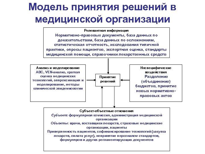 Модель принятия решений в медицинской организации Релевантная информация Нормативно-правовые документы, база данных по доказательствам,