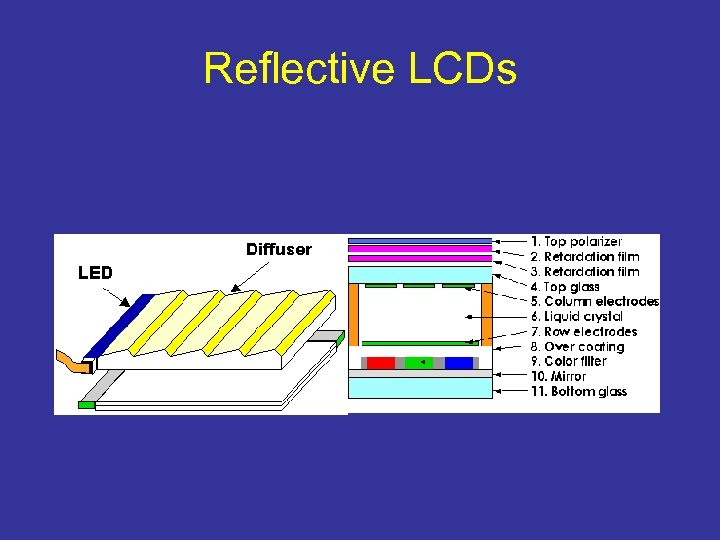 Reflective LCDs