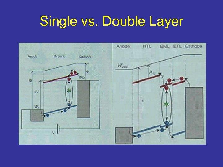 Single vs. Double Layer