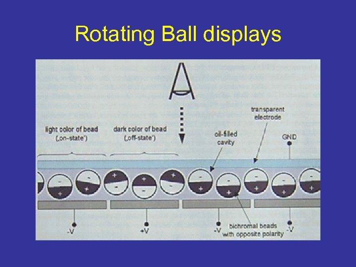 Rotating Ball displays