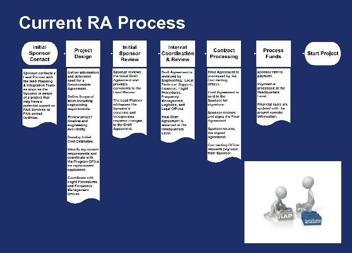 Current RA Process